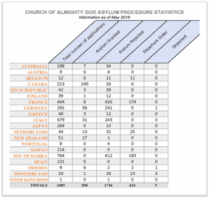 Church of Almighty God Asylum Procedure Statistics