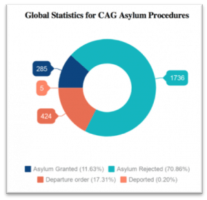 Global Statistics for CAG Asylum Procedures