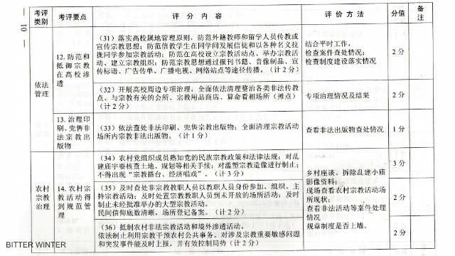 A document from a city in Hebei Province sets forth regulations on religious beliefs at colleges and universities