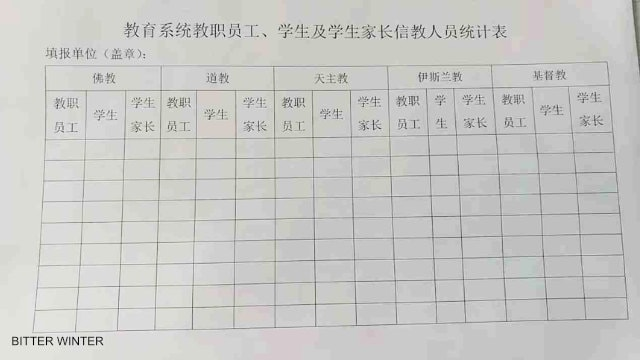 The statistical investigation table of religious status of the school's teachers, students, and parents